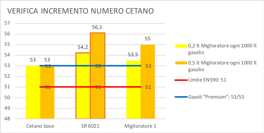 additivo gasolio-GRAFICO SR6021